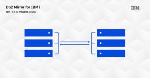 Db2 mirror for IBM i