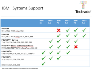 IBM i Systems Support